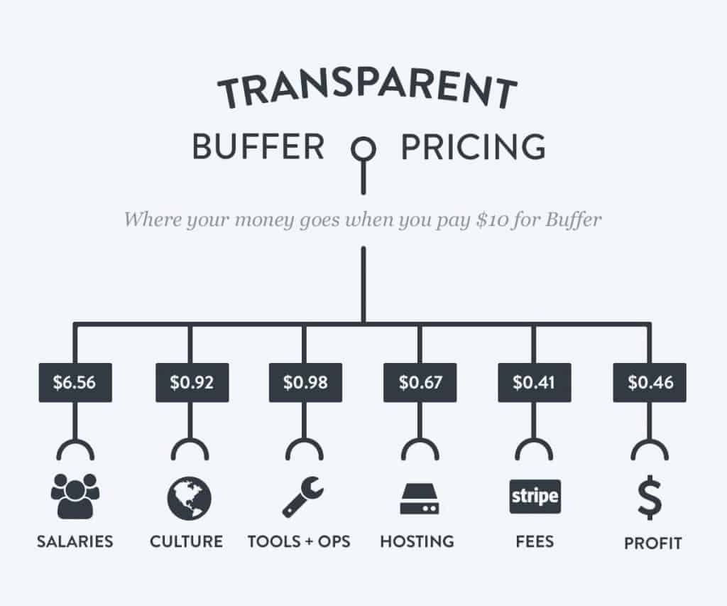 buffer transparency
