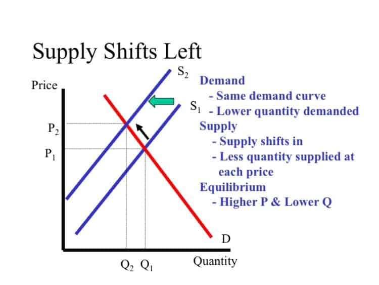 DEMAND OFFER CURVE
