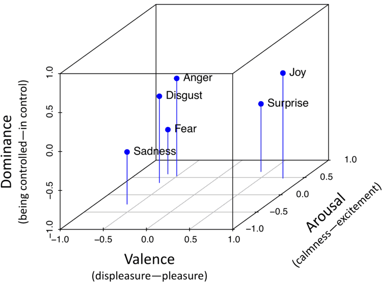 Valence Arousal Dominance model