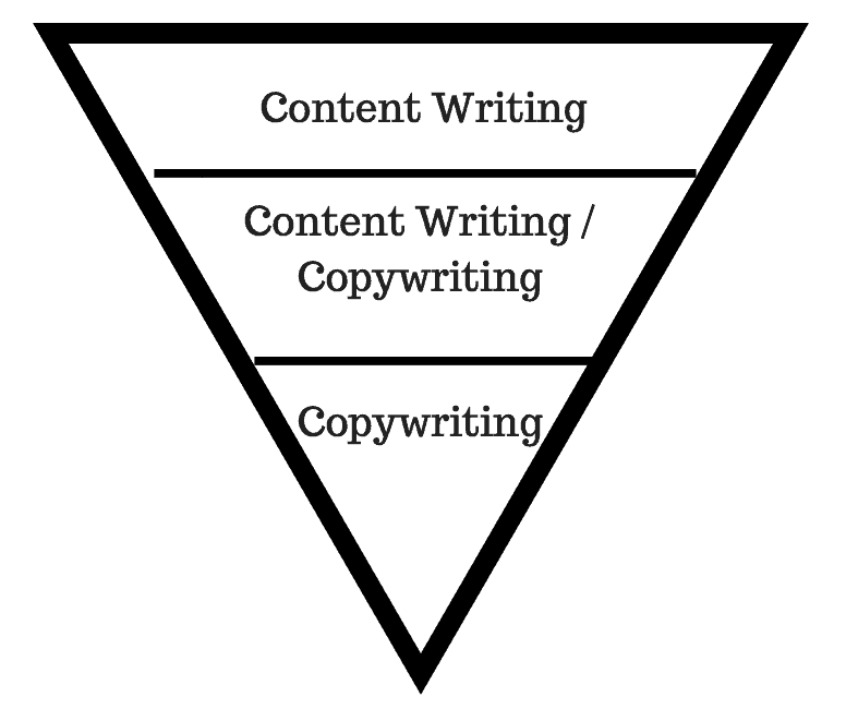 copywriting pyramid