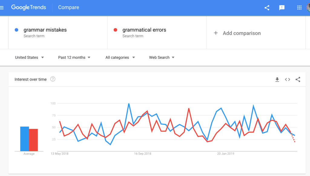 GOOGLE TRENDS GRAMMAR MISTAKES