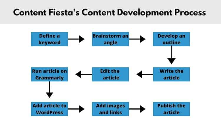 Content Development strategy