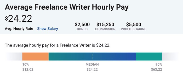content writing rates payscale