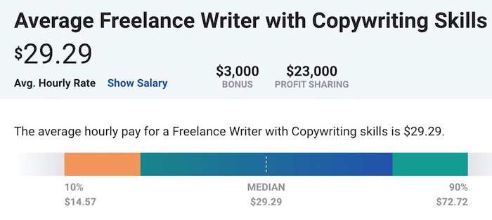 copywriting rates payscale