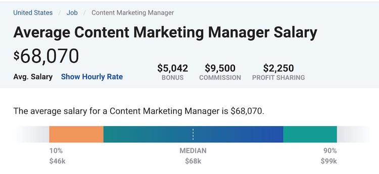 payscale us content marketing