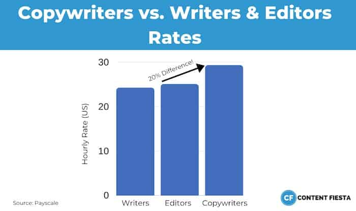 Content Writing Rates